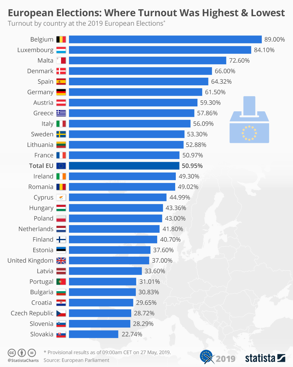 Infographic: European Elections: Where Turnout Was Highest & Lowest | Statista