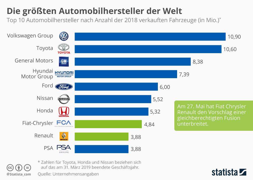 Infografik: Die größten Automobilhersteller der Welt | Statista
