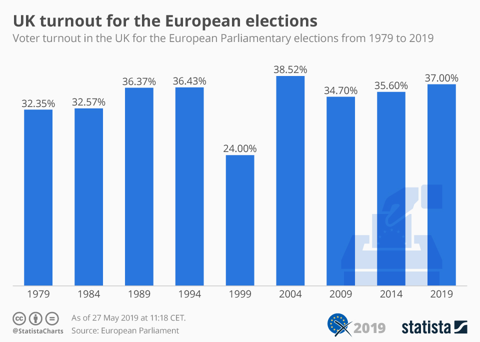 Infographic: UK turnout for the European elections | Statista