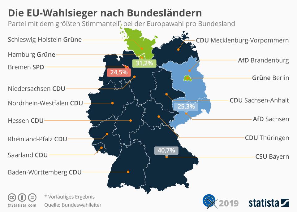 Infografik: Die EU-Wahlsieger nach Bundesländern | Statista