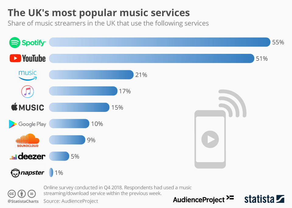 Infographic: The UK's most popular music services | Statista