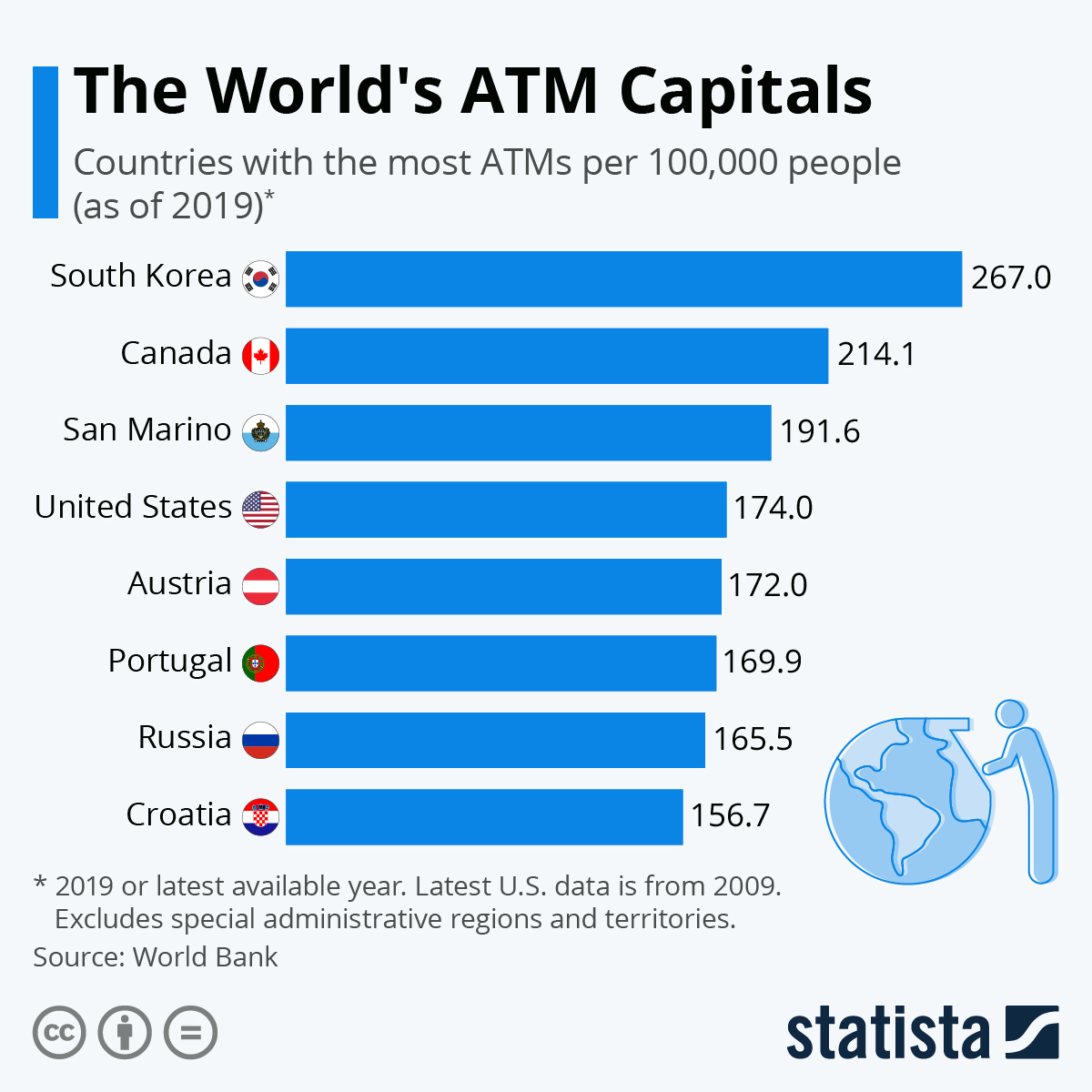 Infographic: The World's ATM Capitals | Statista