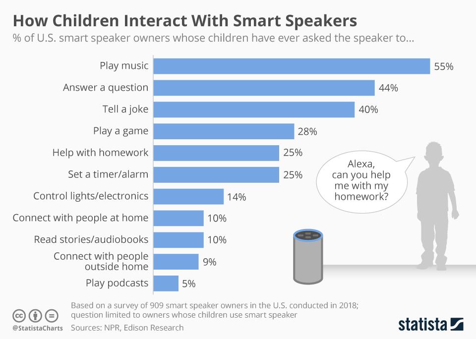 Infographic: How Children Interact With Smart Speakers | Statista
