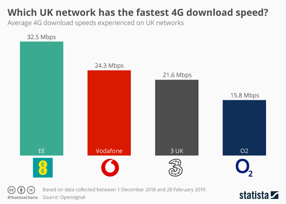 Infographic: Which UK network has the fastest 4G download speed? | Statista