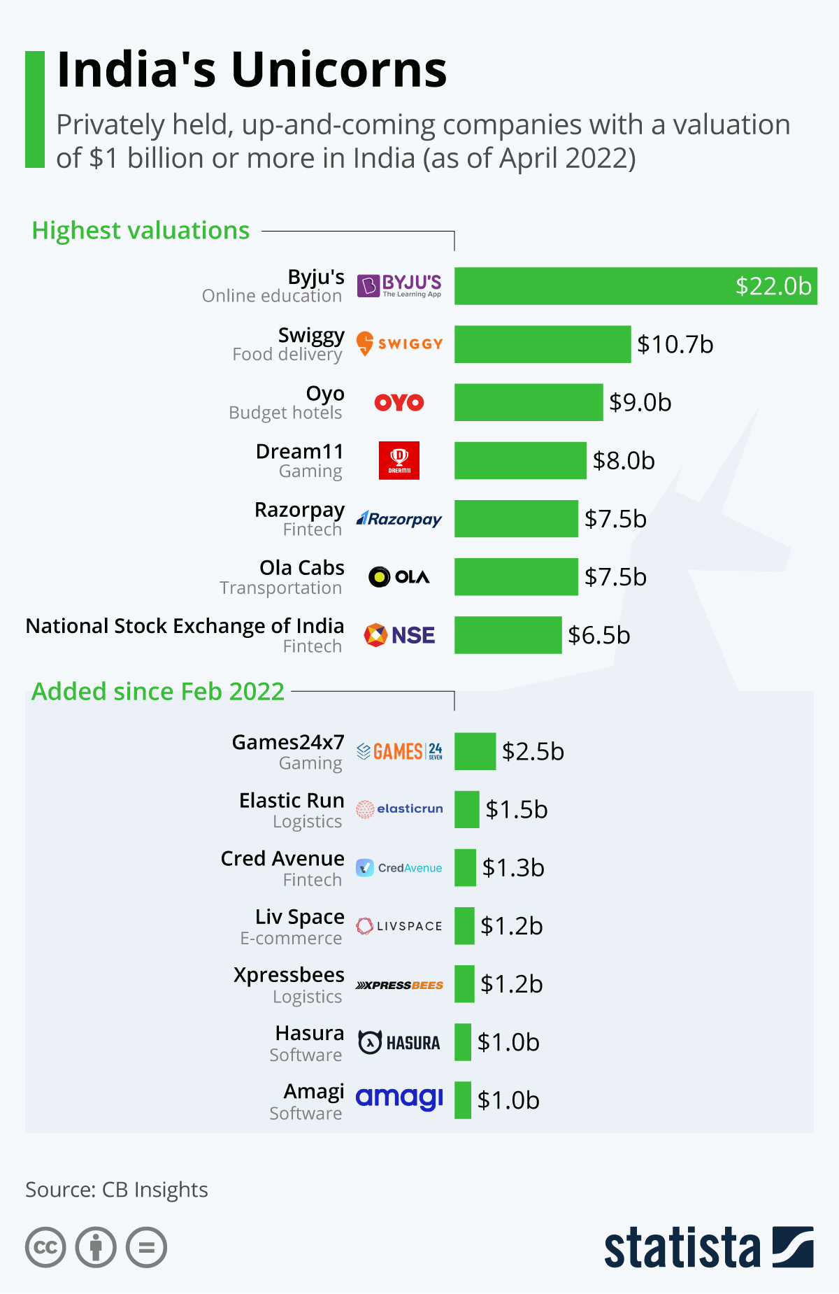 Infographic: The Highest-Valued Startups in India | Statista