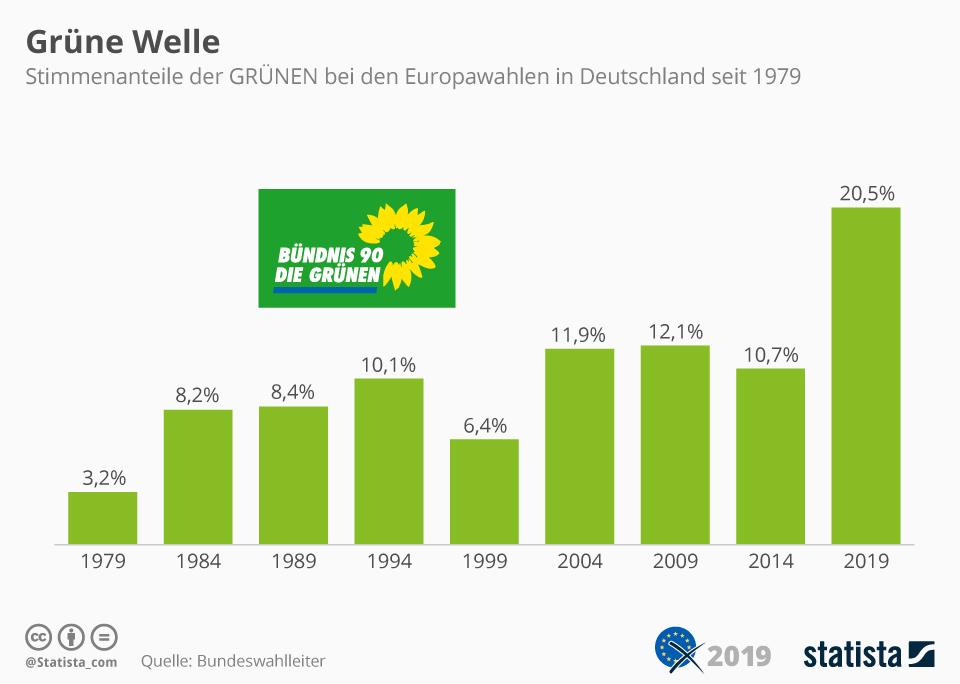 Infografik: Grüne mit historischem Ergebnis bei Europawahl | Statista
