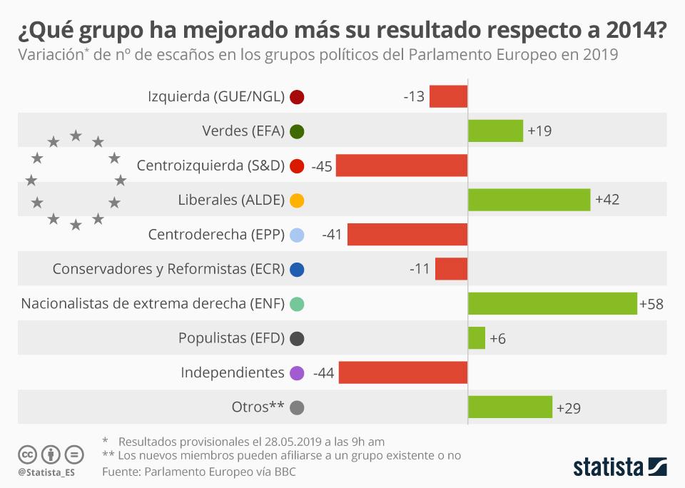 Infografía: Los mayores ganadores y perdedores de las elecciones europeas   Statista