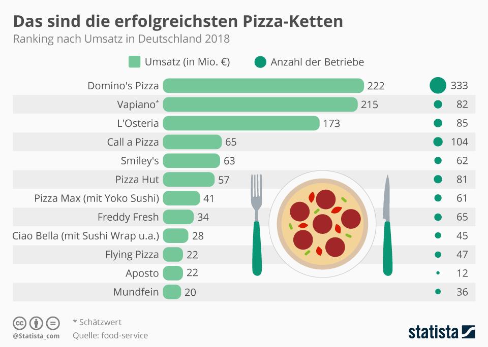 Infografik: Das sind die erfolgreichsten Pizza-Ketten   Statista