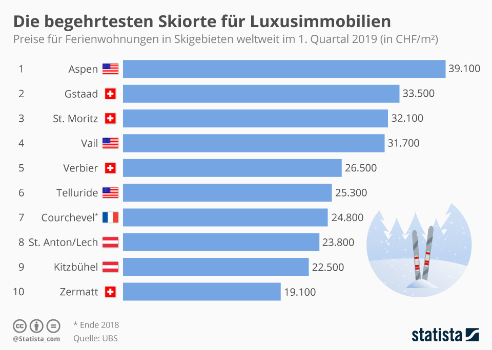 Infografik: Die begehrtesten Skiorte für Luxusimmobilien | Statista