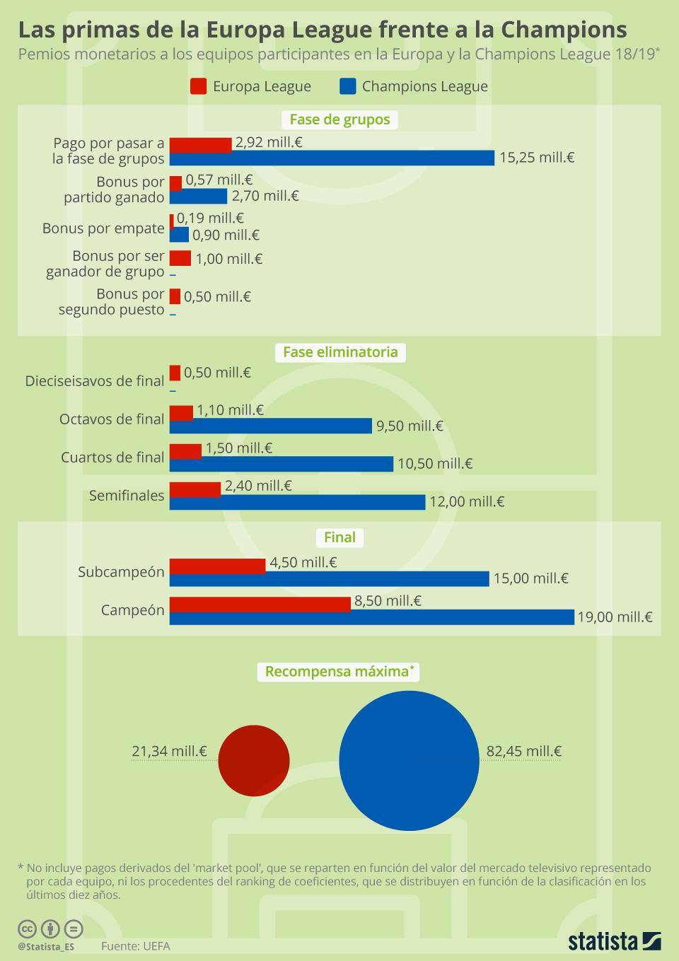 Infografía: La diferencia monetaria entre la Champions y la Europa League   Statista