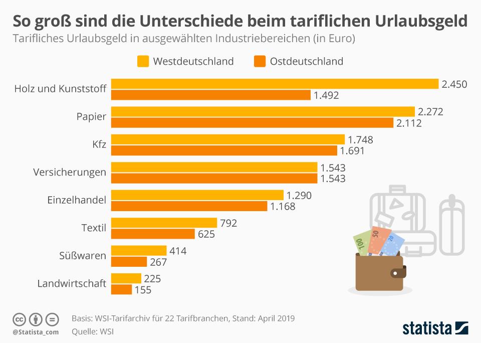 Infografik: So groß sind die Unterschiede beim tariflichen Urlaubsgeld  | Statista