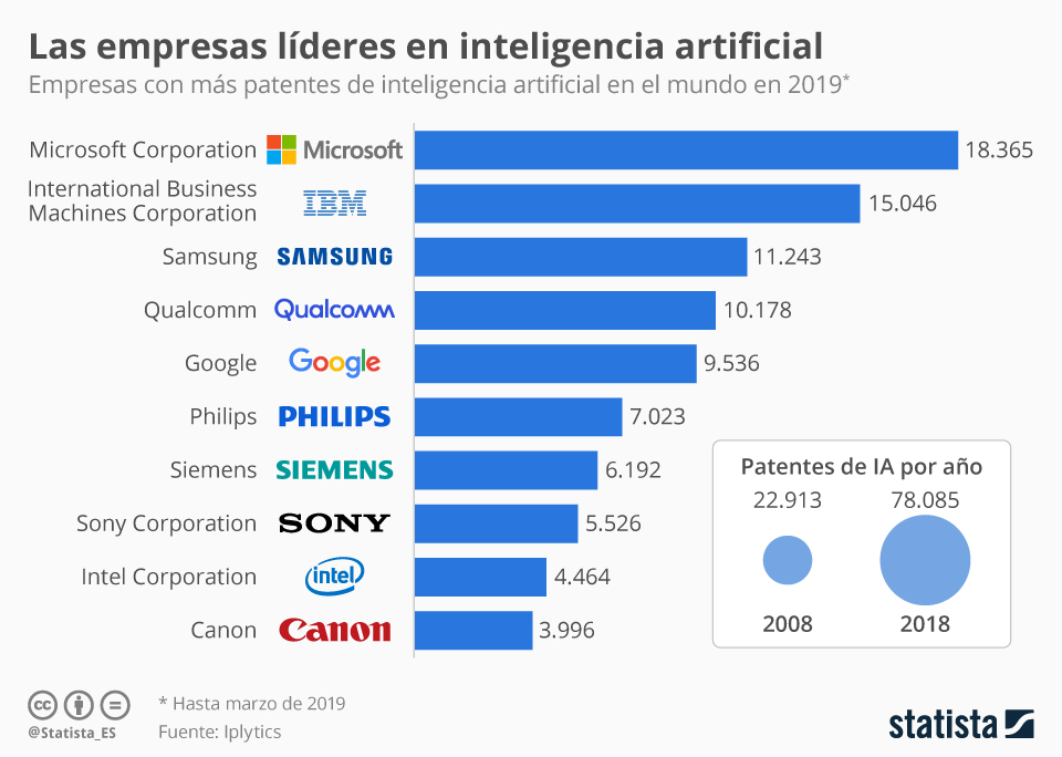 Infografía: En 2018 se presentaron casi 80.000 patentes de inteligencia artificial, según un estudio | Statista