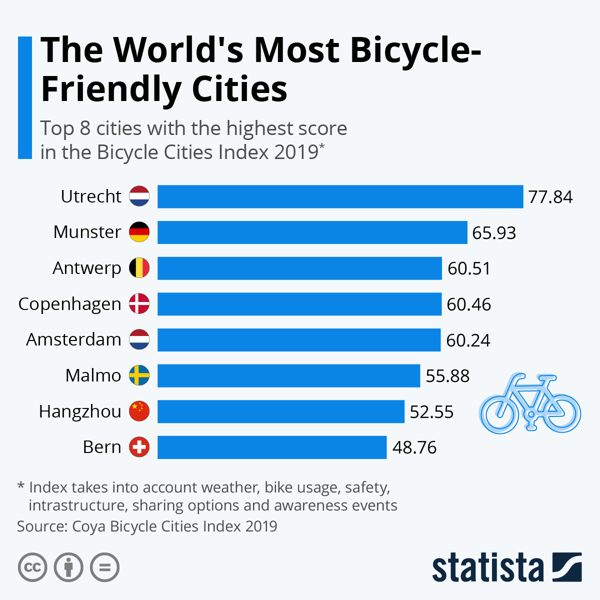 Infographic: The World's Most Bicycle-Friendly Cities | Statista