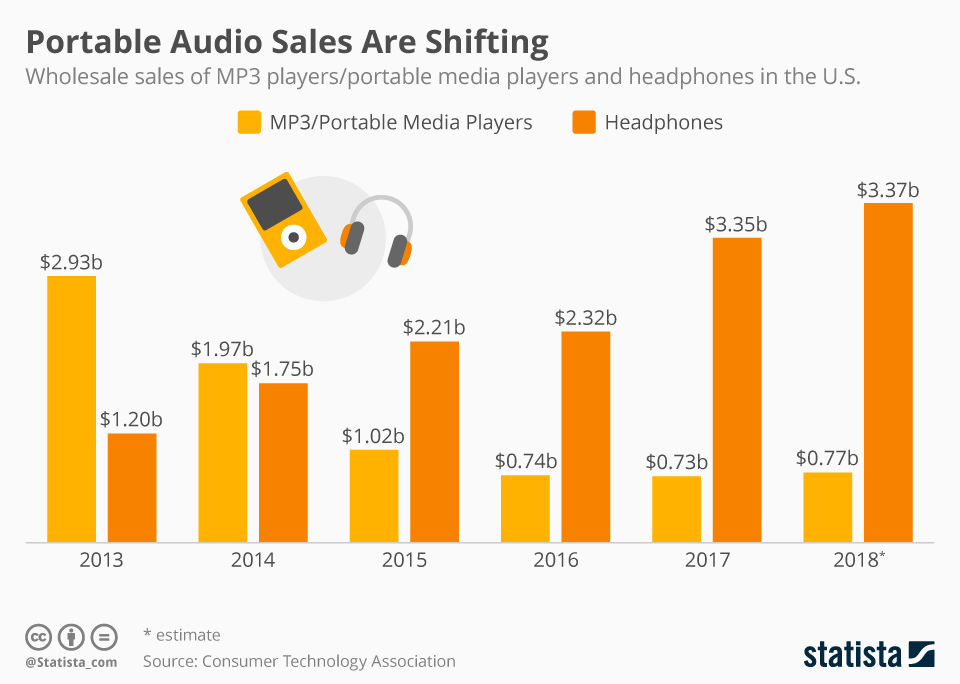 Infographic: Portable Audio Sales Are Shifting | Statista