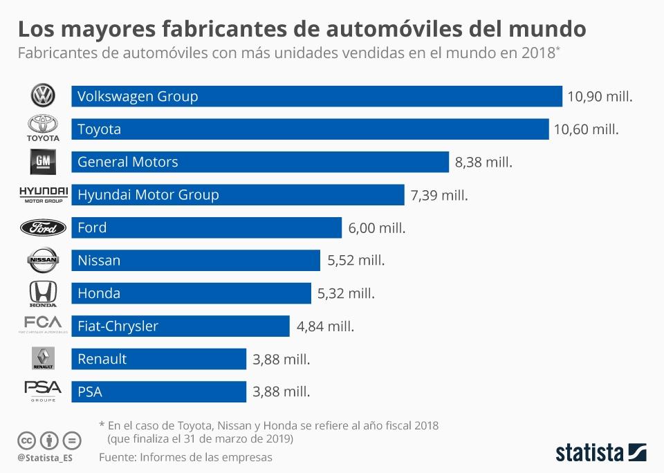 Infografía: Las empresas líderes del sector del automóvil | Statista