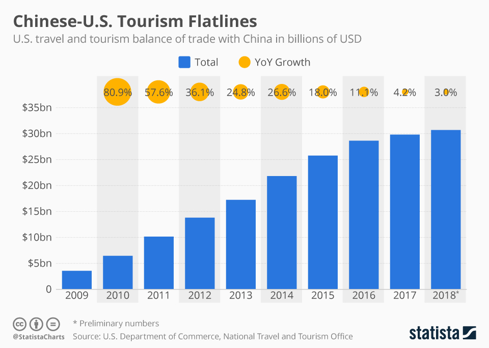 Infographic: Chinese-U.S. Tourism Flatlines | Statista