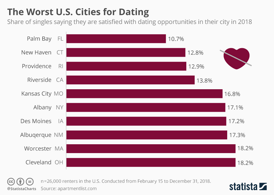 Infographic: The Worst U.S. Cities for Dating | Statista