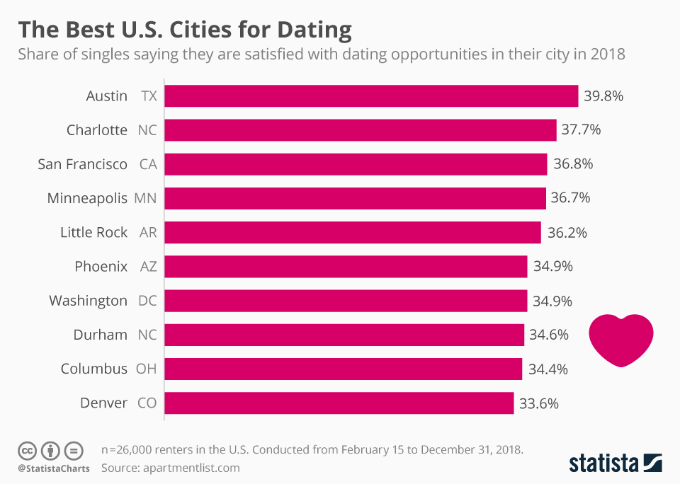 Infographic: The Best U.S. Cities for Dating | Statista