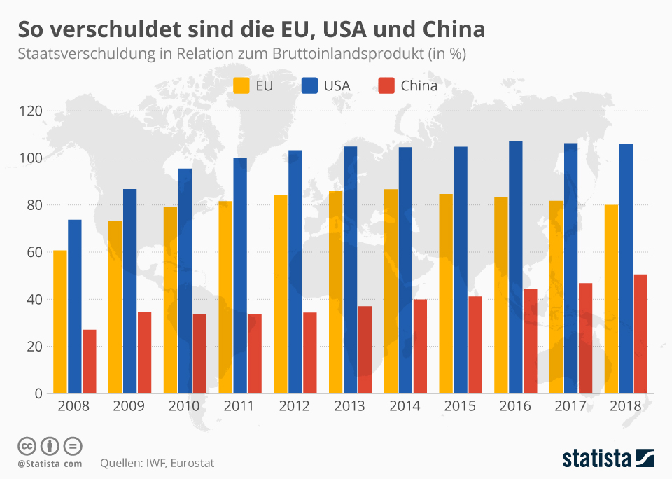 Infografik: So verschuldet sind die EU, USA und China   Statista