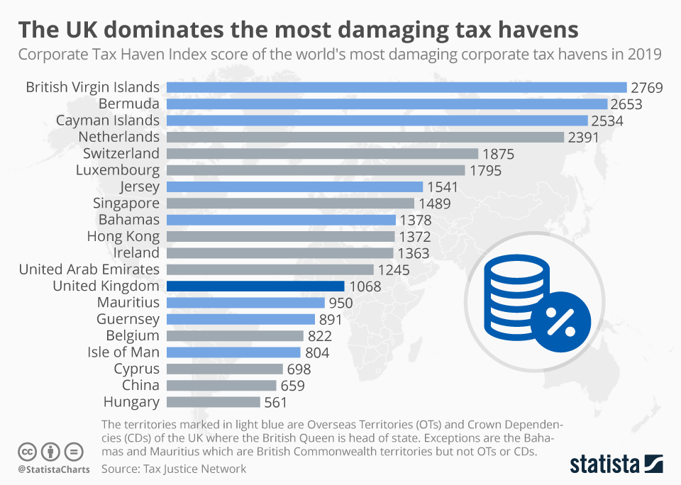 Infographic: The UK dominates the most damaging tax havens | Statista