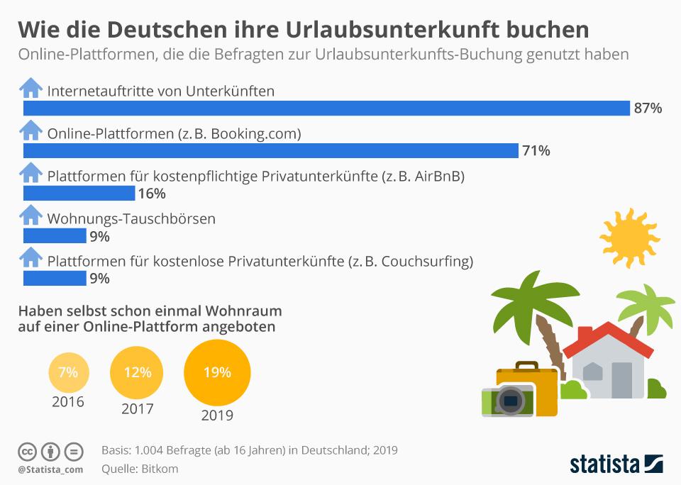 Infografik: Wie die Deutschen ihre Urlaubsunterkunft buchen | Statista