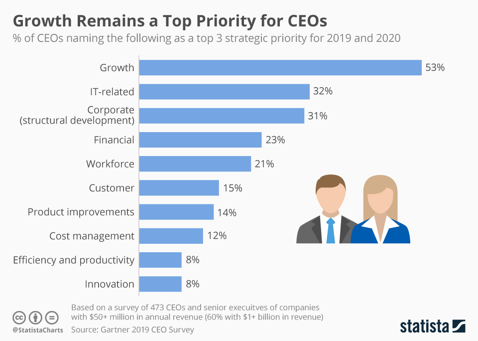 Infographic: Growth Remains a Top Priority for CEOs | Statista