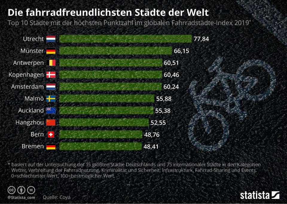 Infografik: Die fahrradfreundlichsten Städte der Welt   Statista
