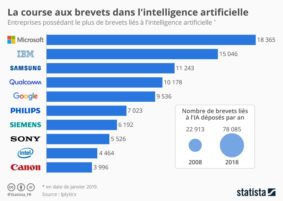 Infographie: La course aux brevets dans l'intelligence artificielle | Statista