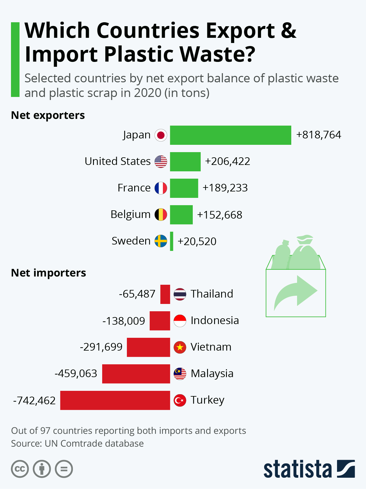 Infographic: The Biggest Exporters of Plastic Waste in the World | Statista