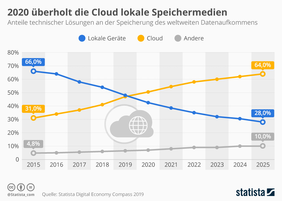Infografik: 2020 überholt die Cloud lokale Speichermedien | Statista