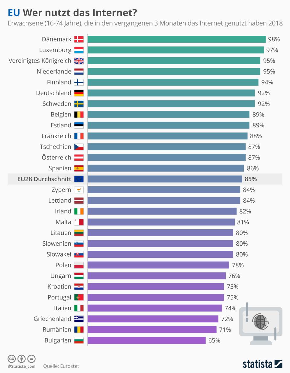 Infografik: EU: Wer nutzt das Internet? | Statista