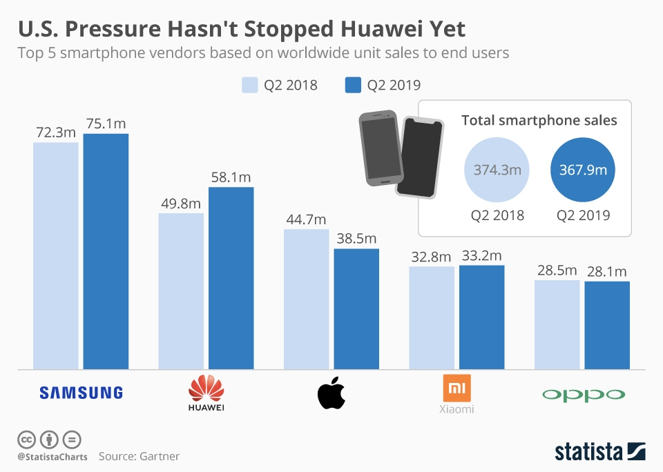 Infographic: U.S. Pressure Hasn't Stopped Huawei Growth Yet | Statista