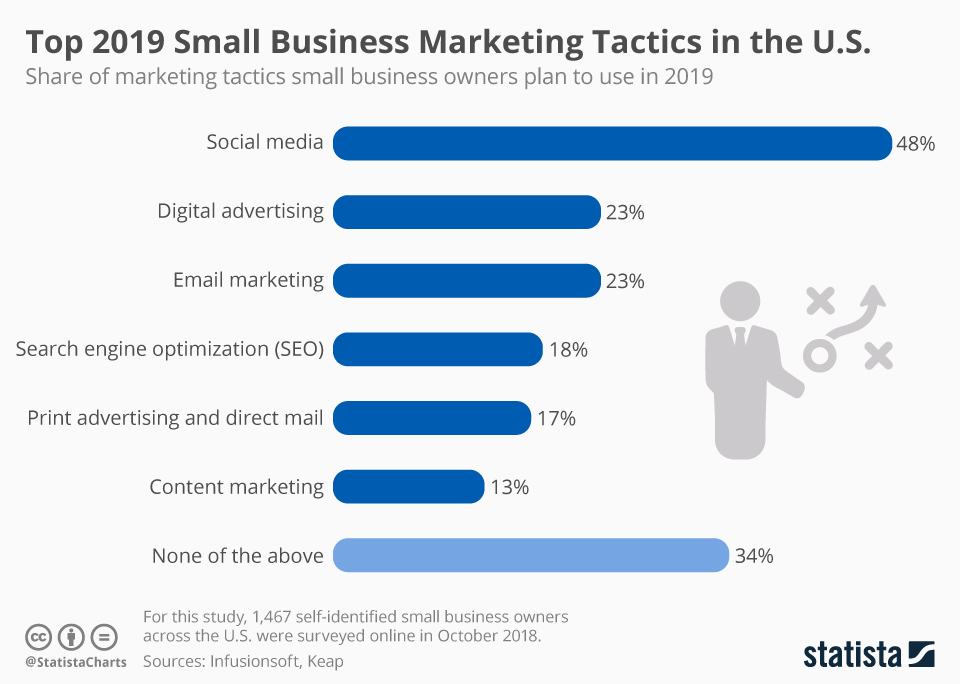 Infographic: Top 2019 Small Business Marketing Tactics in the U.S. | Statista