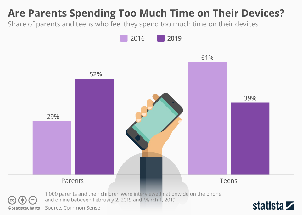 Infographic: Are Parents Spending Too Much Time on Their Devices?    Statista