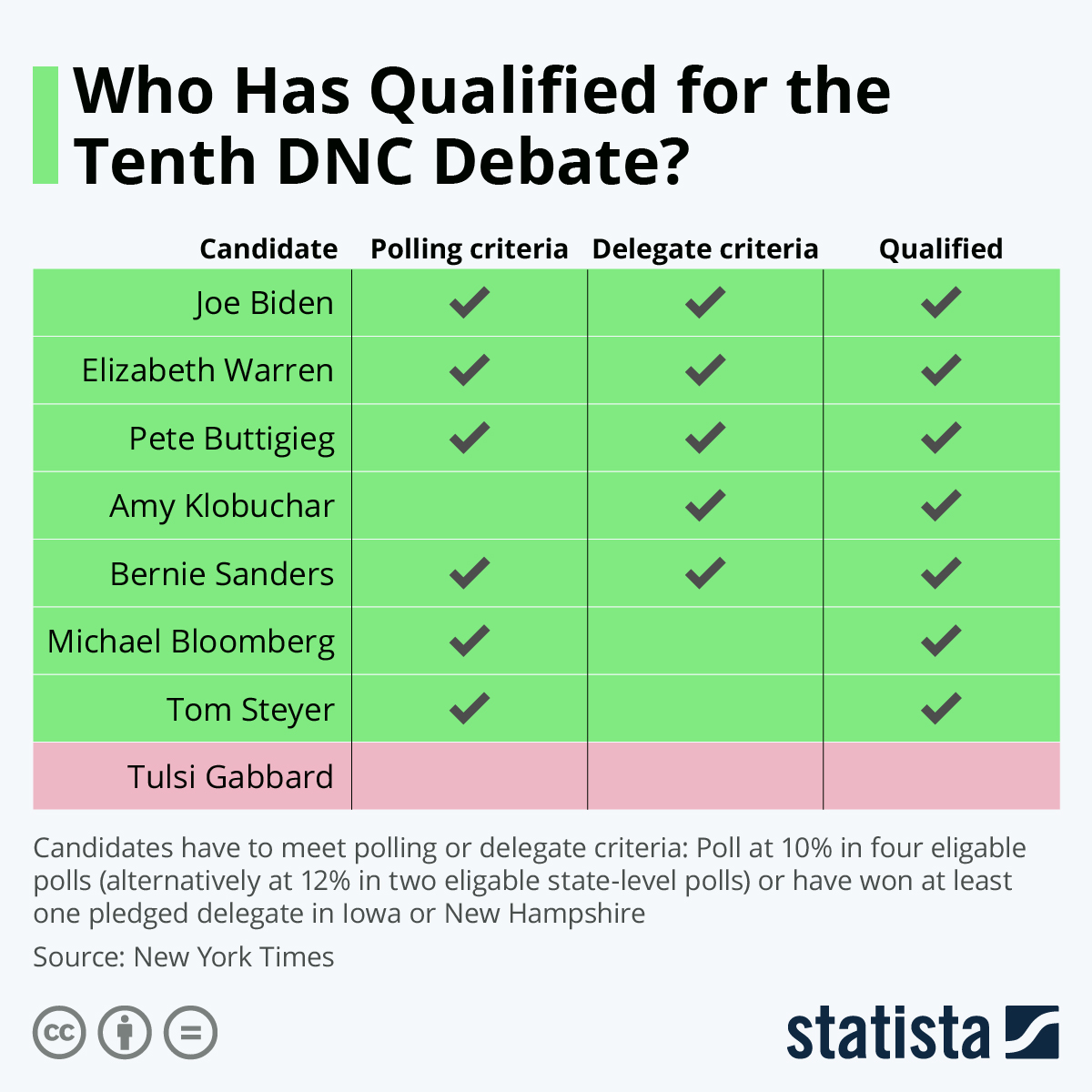 Infographic: Who Has Qualified for the Tenth DNC Debate? | Statista