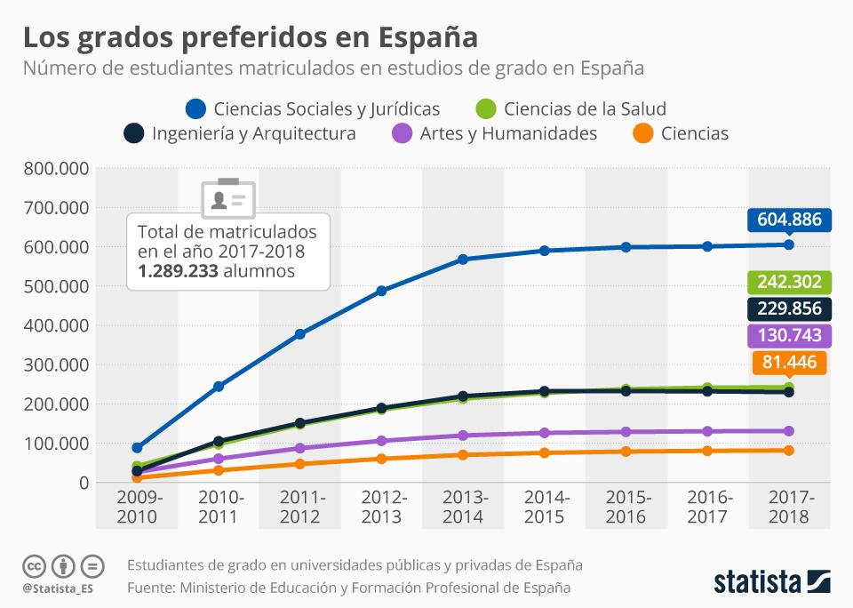 Infografía: Los grados universitarios preferidos en España | Statista