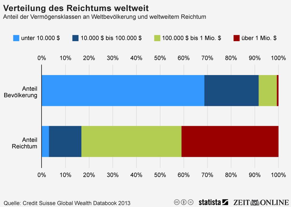 Infografik: Weltweiter Reichtum: Etwa ein Prozent der Menschen besitzen rund 40 Prozent des Vermögens   Statista