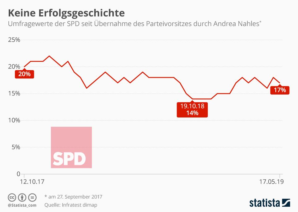 Infografik: Keine Erfolgsgeschichte | Statista