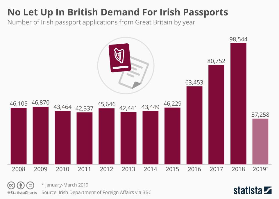 Infographic: No Let Up In British Demand For Irish Passports | Statista