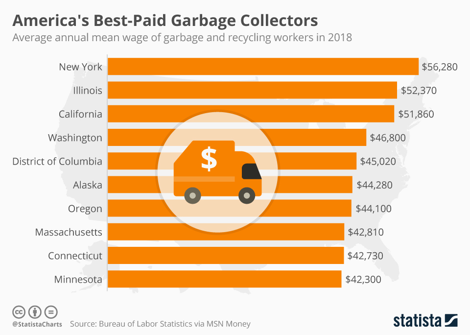 Infographic: America's Best-Paid Garbage Collectors    Statista