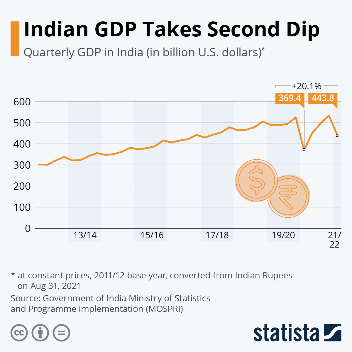 Infographic: India's GDP Collapses In Face of Pandemic | Statista