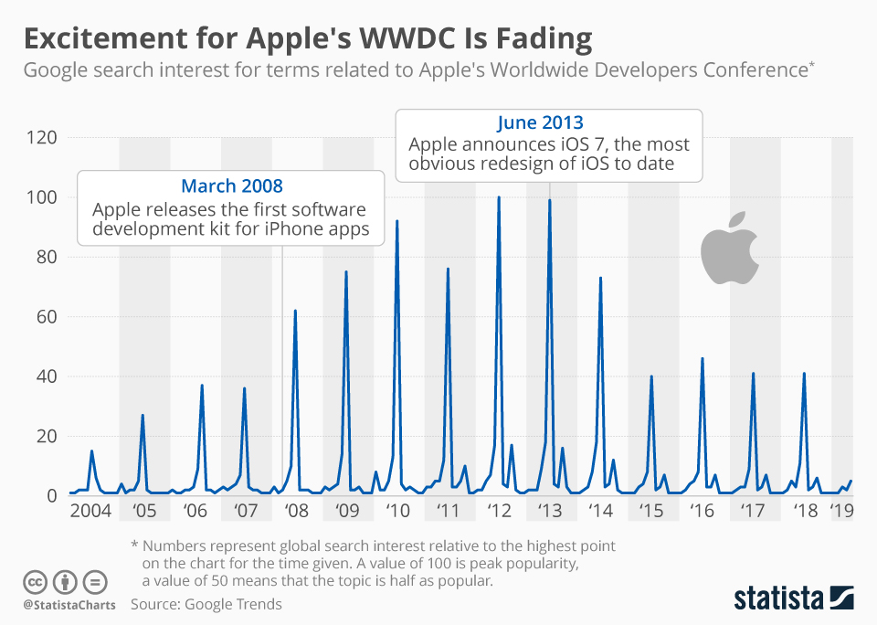 Infographic: Excitement for Apple's WWDC Is Fading   Statista