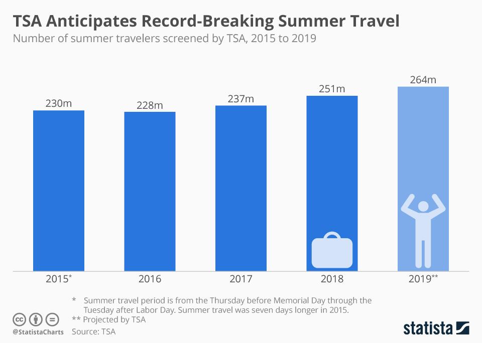 Infographic: TSA Anticipates Record-Breaking Summer Travel   Statista
