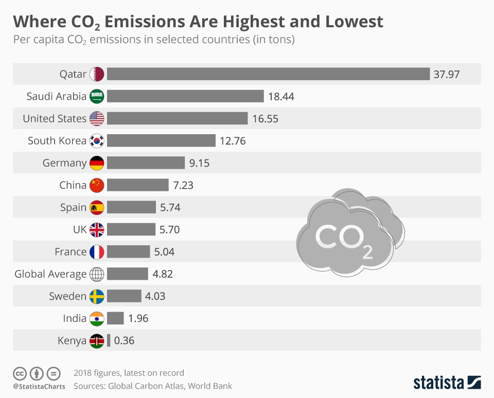Infographic: Where CO₂ Emissions Are Highest and Lowest | Statista