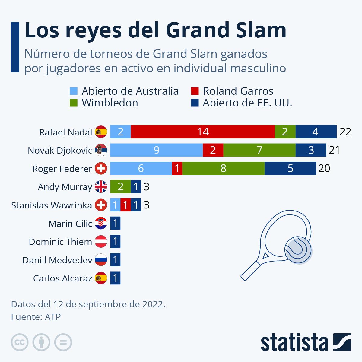 Infografía: Rafa Nadal, a un Grand Slam de alcanzar a Federer | Statista