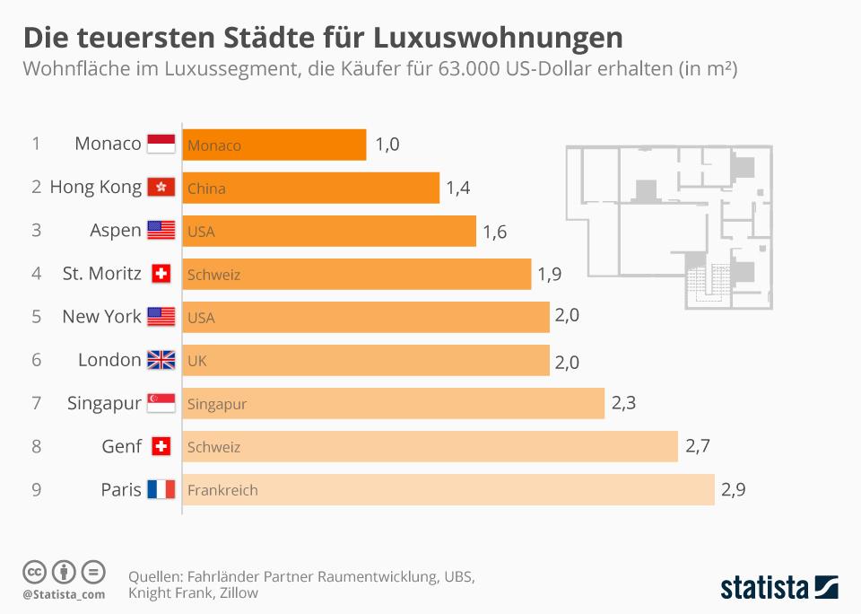 Infografik: Die teuersten Städte für Luxuswohnungen | Statista