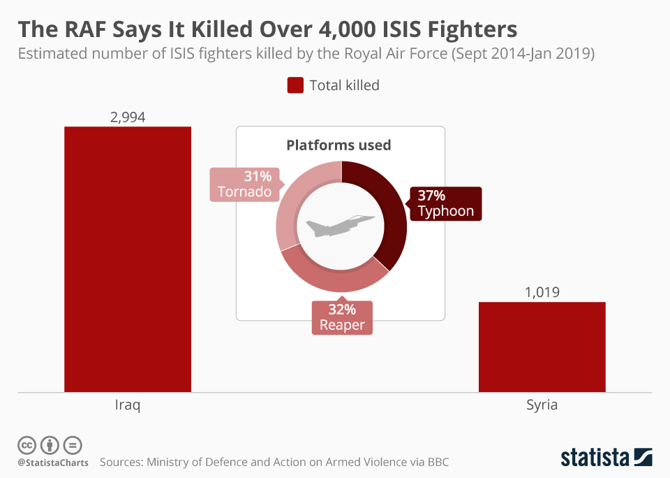 Infographic: The RAF Says It Killed Over 4,000 ISIS Fighters  | Statista