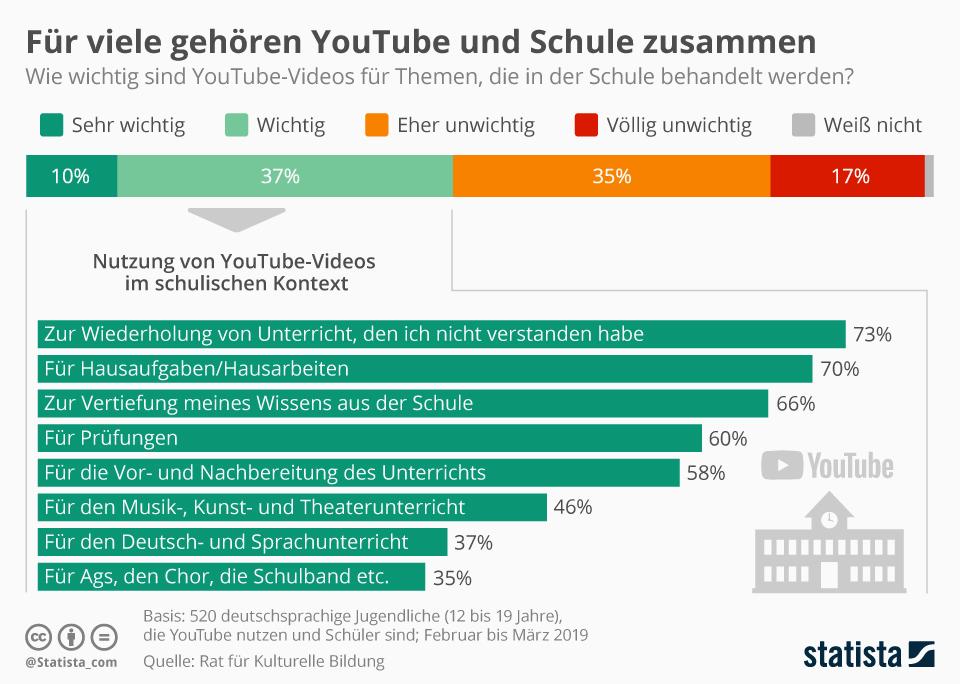Infografik: Für viele gehören YouTube und Schule zusammen | Statista