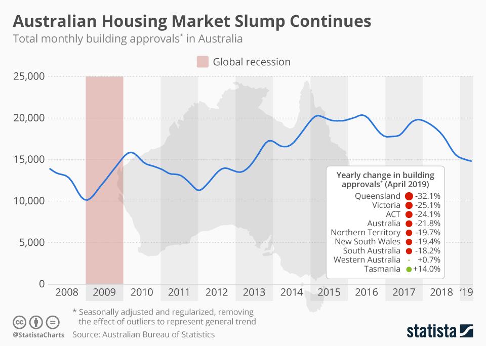 Infographic: Australian Housing Market Slump Continues | Statista