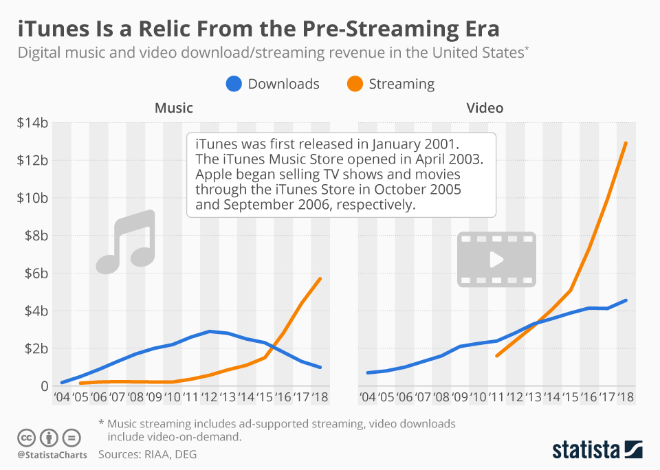 Infographic: iTunes Is a Relic From the Pre-Streaming Era | Statista